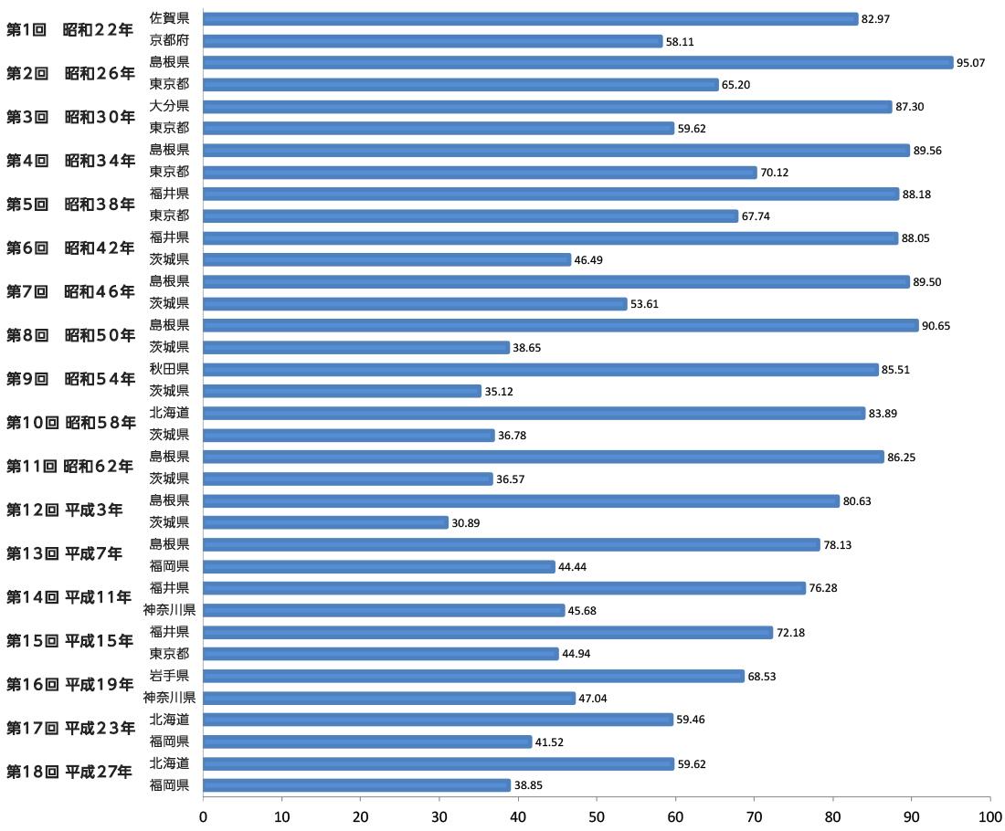 統一地方選挙における知事選の投票率(選挙年次ごとの最高と最低)