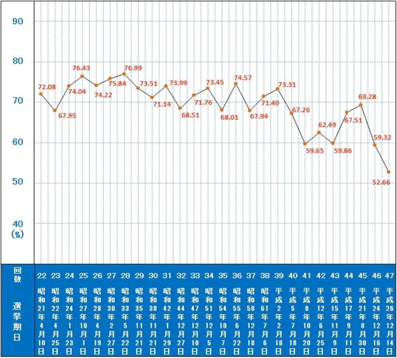 衆議院議員総選挙投票率の推移(中選挙区・小選挙区)