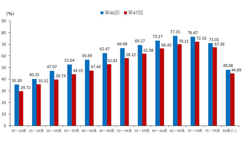 第46回・第47回衆院選年代別投票率