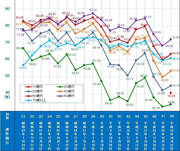 参議院 選挙 投票 率