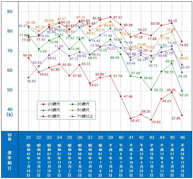 衆議院議員総選挙年代別投票率の推移 | 公益財団法人 明るい選挙推進協会